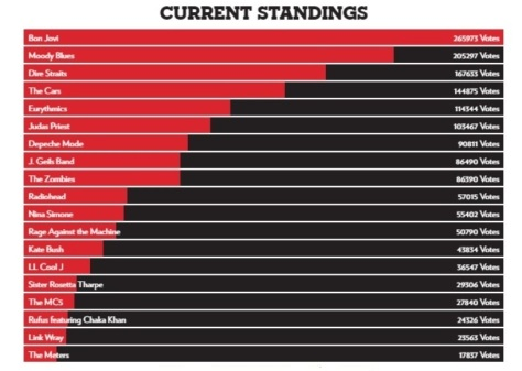 Rock & Roll Hall of Fame Current Standing